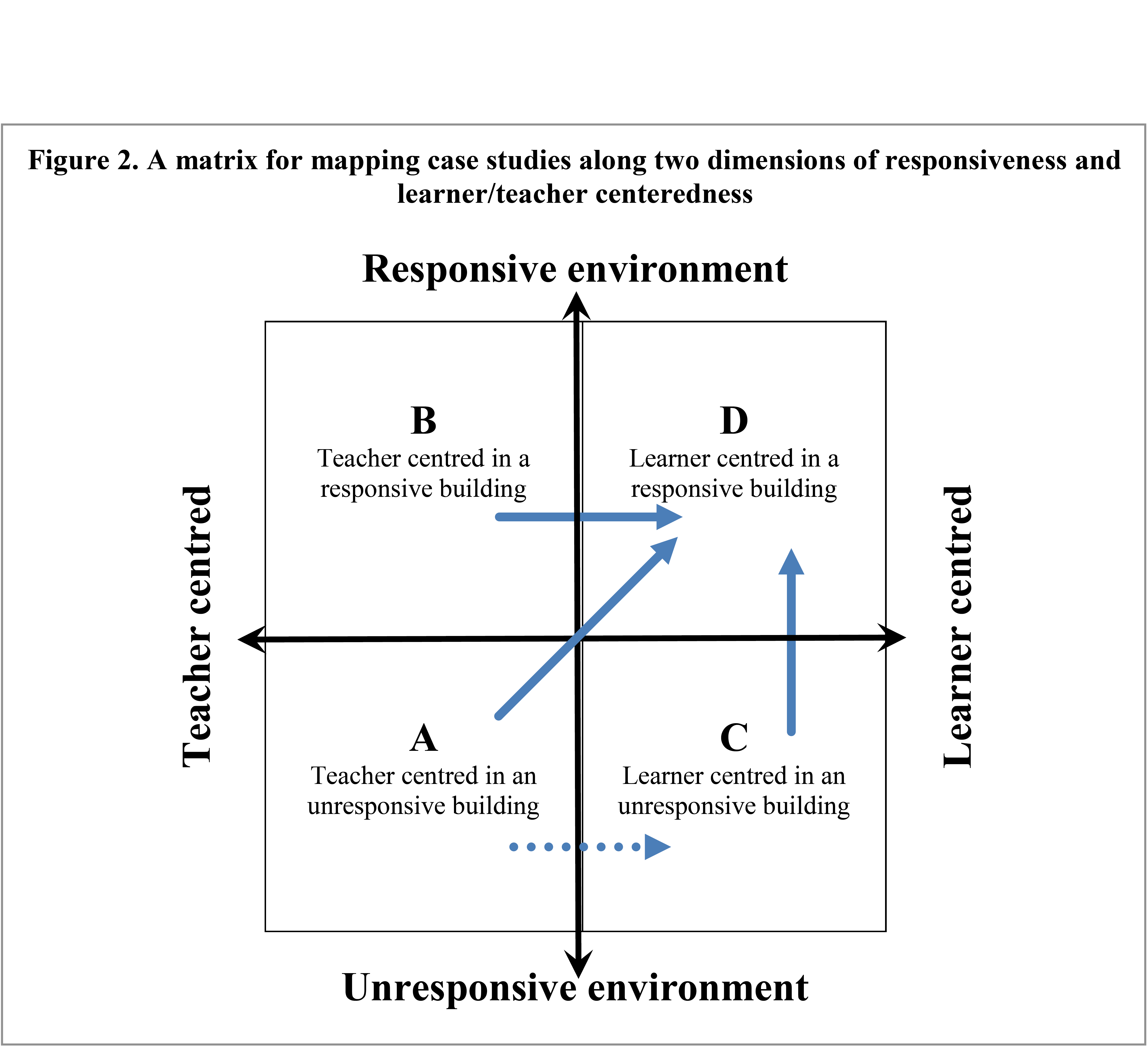 2. Analytical Framework for OECD Case Studies on Transforming Learning Environments. Click here…